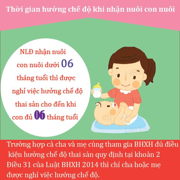 Thoi Gian Huong Che Do Khi Nhan Nuoi Con Nuoi