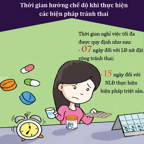 Thoi Gian Huong Che Do Khi Thuc Hien Cac Bien Phap Tranh Thai