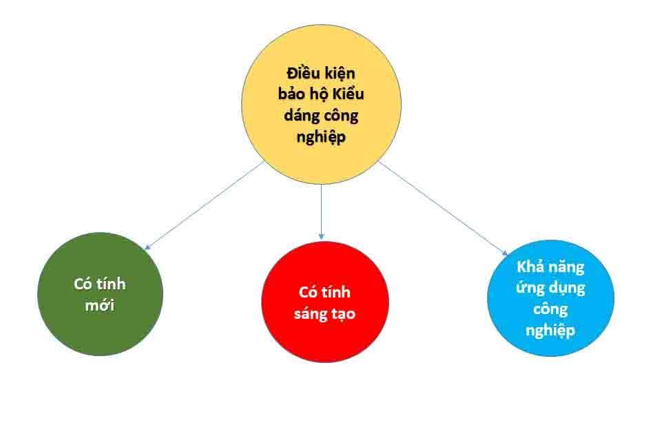dieu-kien-bao-ho-kieu-dang-cong-nghiep
