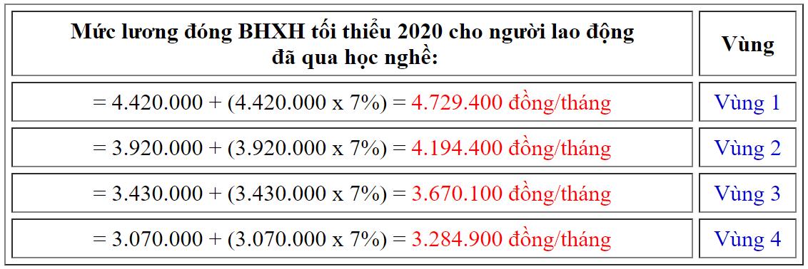 Muc Luong Dong Bao Hiem Xa Hoi Nam 2020