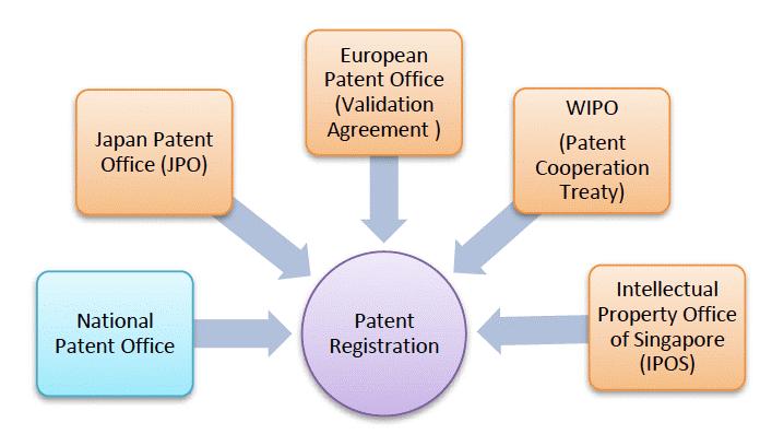 Procedures For Patent Registration In Cambodia